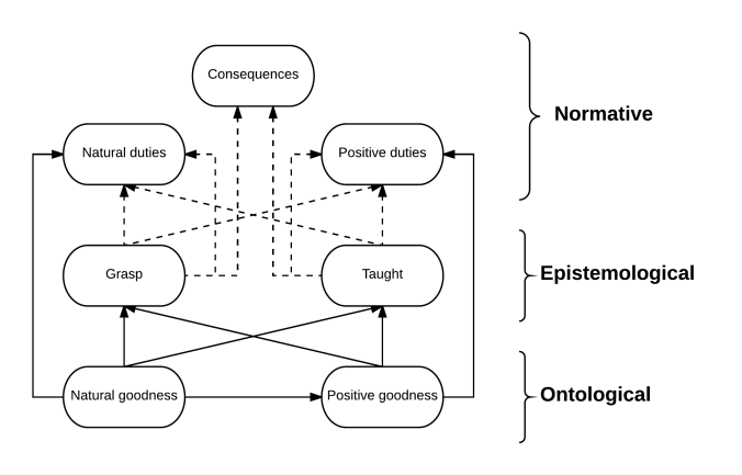 Solid arrows represent ontological priority. Broken arrows represent epistemological priority.