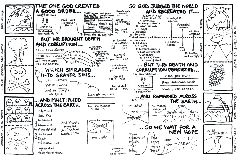 A hand-drawn poster summarizing the overall purpose of the Genesis prologue.