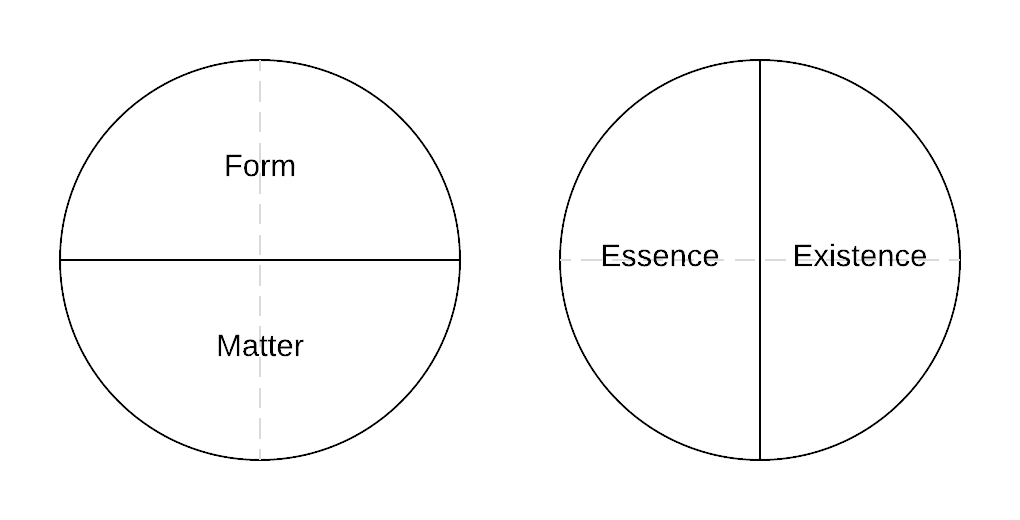 form-matter-vs-essence-existence