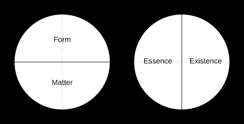 form-matter-vs-essence-existence